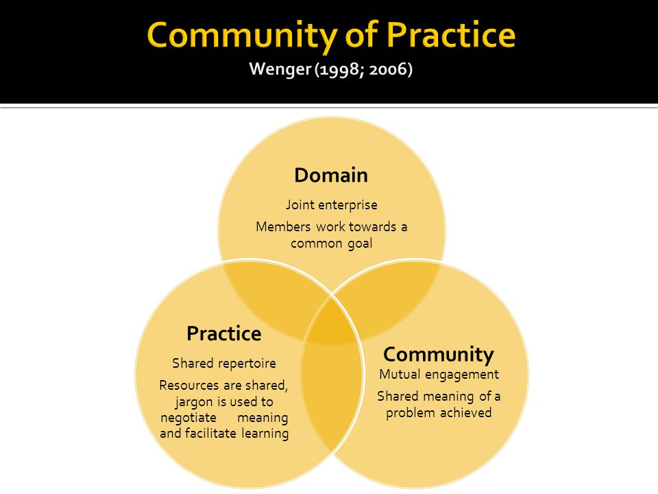 Domain Joint enterprise Members work towards a common goal Community Mutual engagement Shared meaning of a problem achieved Practice Shared repertoire Resources are shared, jargon is used to negotiate meaning and facilitate learning