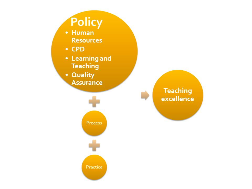 Policy Human Resources CPD Learning and Teaching Quality Assurance ProcessPractice Teaching excellence