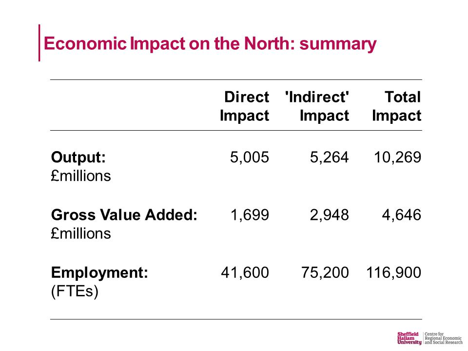 Direct Impact Indirect Impact Total Impact Output: £millions 5,0055,26410,269 Gross Value Added: £millions 1,6992,9484,646 Employment: (FTEs) 41,60075,200116,900 Economic Impact on the North: summary