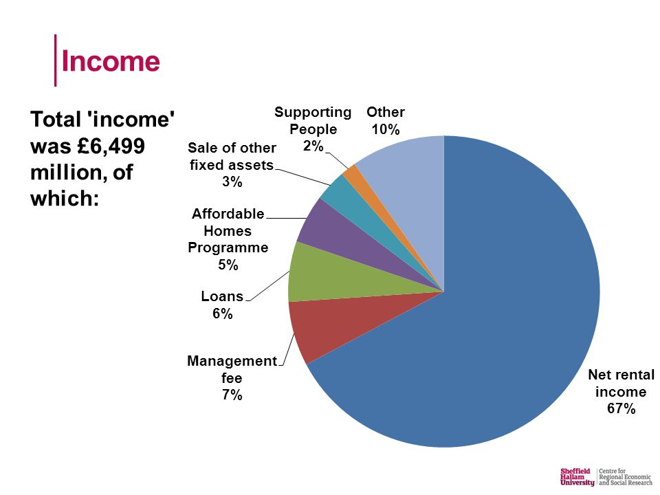 Total income was £6,499 million, of which: Income