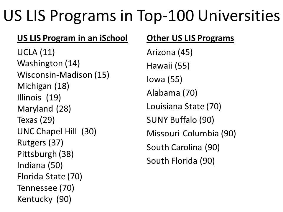 US LIS Programs in Top-100 Universities US LIS Program in an iSchool UCLA (11) Washington (14) Wisconsin-Madison (15) Michigan (18) Illinois (19) Maryland (28) Texas (29) UNC Chapel Hill (30) Rutgers (37) Pittsburgh (38) Indiana (50) Florida State (70) Tennessee (70) Kentucky (90) Other US LIS Programs Arizona (45) Hawaii (55) Iowa (55) Alabama (70) Louisiana State (70) SUNY Buffalo (90) Missouri-Columbia (90) South Carolina (90) South Florida (90)
