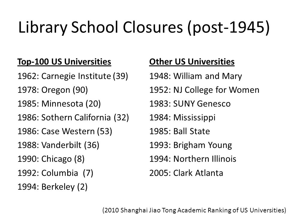 Library School Closures (post-1945) Top-100 US Universities 1962: Carnegie Institute (39) 1978: Oregon (90) 1985: Minnesota (20) 1986: Sothern California (32) 1986: Case Western (53) 1988: Vanderbilt (36) 1990: Chicago (8) 1992: Columbia (7) 1994: Berkeley (2) Other US Universities 1948: William and Mary 1952: NJ College for Women 1983: SUNY Genesco 1984: Mississippi 1985: Ball State 1993: Brigham Young 1994: Northern Illinois 2005: Clark Atlanta (2010 Shanghai Jiao Tong Academic Ranking of US Universities)