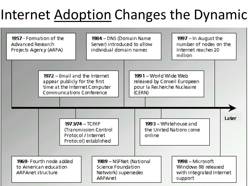 Internet Adoption Changes the Dynamic