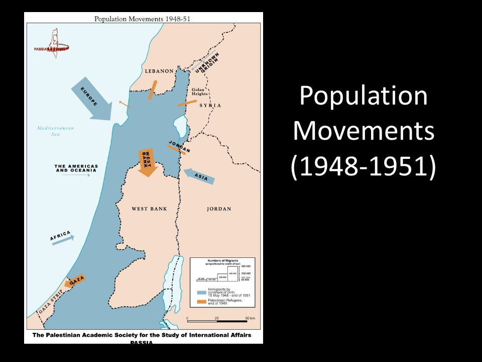 Population Movements (1948-1951)