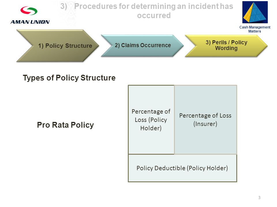 2) Claims Occurrence 3) Perils / Policy Wording Types of Policy Structure Pro Rata Policy Policy Deductible (Policy Holder) Percentage of Loss (Policy Holder) Percentage of Loss (Insurer) Cash Management Matters 1) Policy Structure 3 3)Procedures for determining an incident has occurred