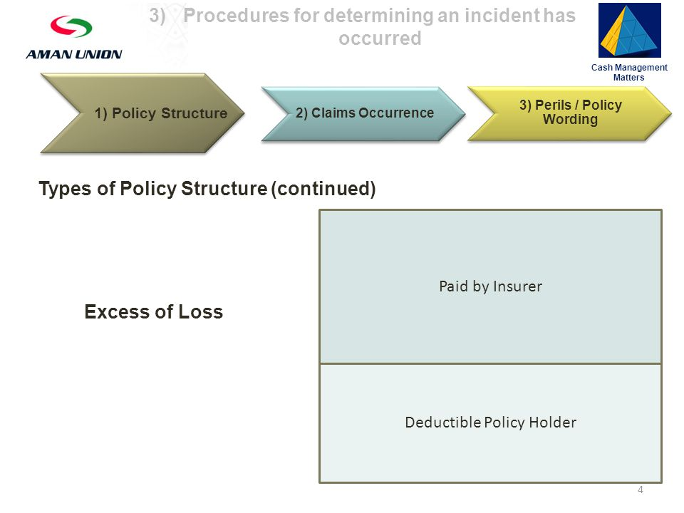 1) Policy Structure 2) Claims Occurrence 3) Perils / Policy Wording Cash Management Matters 3)Procedures for determining an incident has occurred Incident Occurrence Examining occurrence for particular perils: Confiscation, Expropriation, Nationalization Inconvertibility Political Violence Trade Disruption Contract Frustration Sovereign Payment Default Wrongful Calling of Guarantee 15