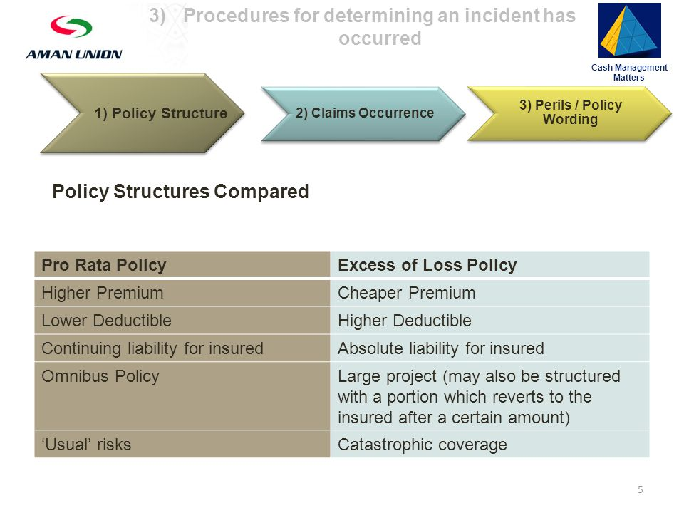 2) Claims Occurrence 3) Perils / Policy Wording Policy Structures Compared Pro Rata PolicyExcess of Loss Policy Higher PremiumCheaper Premium Lower DeductibleHigher Deductible Continuing liability for insuredAbsolute liability for insured Omnibus PolicyLarge project (may also be structured with a portion which reverts to the insured after a certain amount) 'Usual' risksCatastrophic coverage Cash Management Matters 1) Policy Structure 5 3)Procedures for determining an incident has occurred