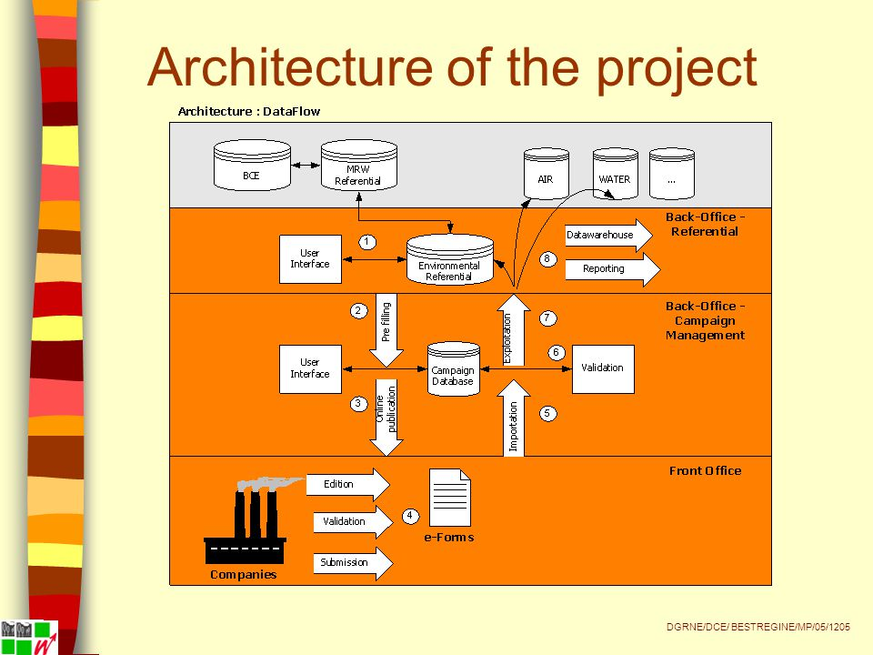 Architecture of the project DGRNE/DCE/ BESTREGINE/MP/05/1205