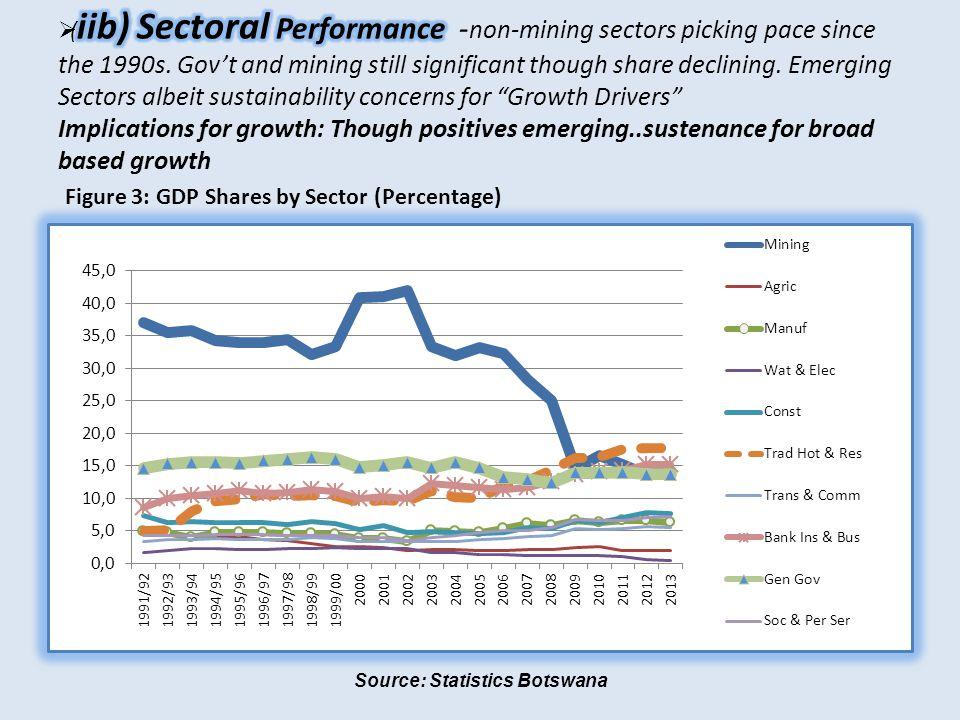 Source: Statistics Botswana