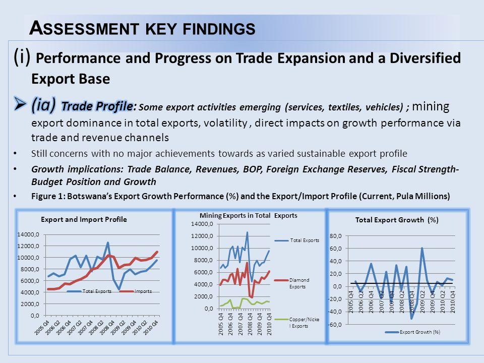 Source: Generated from Bank of Botswana Annual Reports, Statistics Botswana