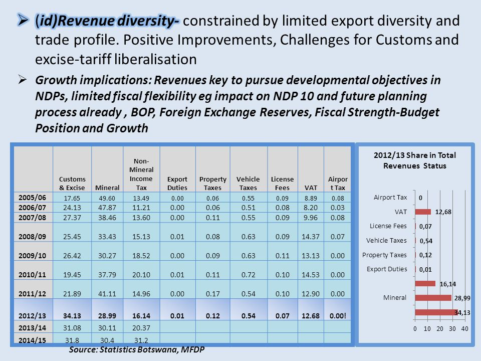(ii)Performance and Progress Towards a Diversified Growth Base Source: Compiled from Statistics Botswana, MFDP.