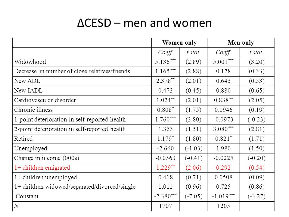 ΔCESD – men and women Women onlyMen only Coeff.t stat.Coeff.t stat.