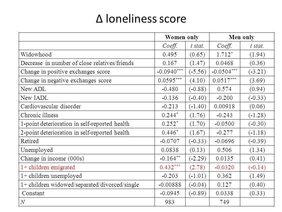 Δ loneliness score Women onlyMen only Coeff.t stat.Coeff.t stat.