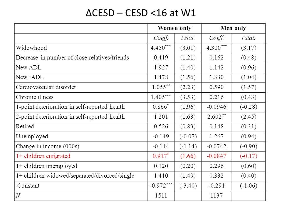 ΔCESD – CESD <16 at W1 Women onlyMen only Coeff.t stat.Coeff.t stat.