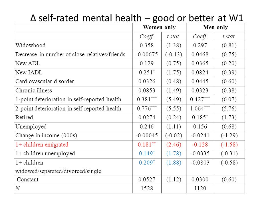Δ self-rated mental health – good or better at W1 Women onlyMen only Coeff.t stat.Coeff.t stat.