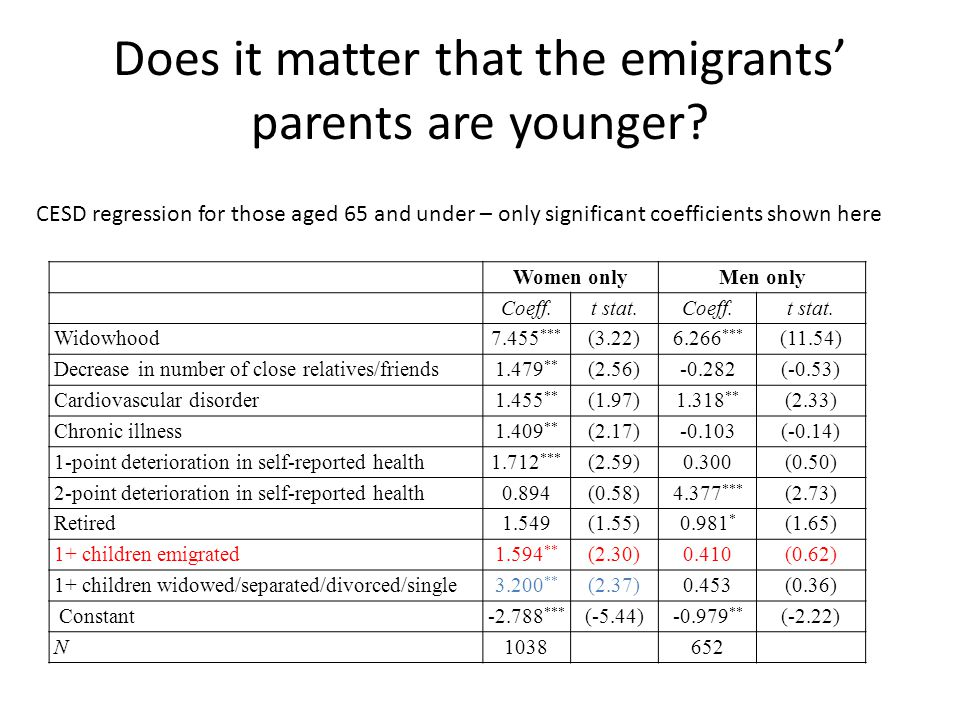 Does it matter that the emigrants' parents are younger.