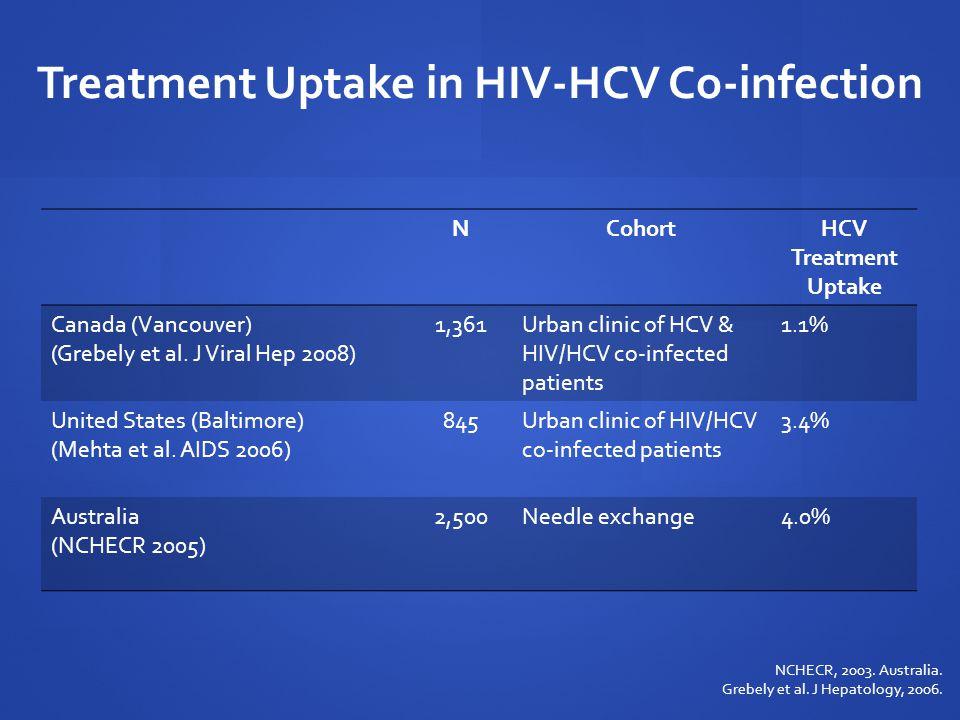 Treatment Uptake in HIV-HCV Co-infection NCohortHCV Treatment Uptake Canada (Vancouver) (Grebely et al. J Viral Hep 2008) 1,361Urban clinic of HCV & H
