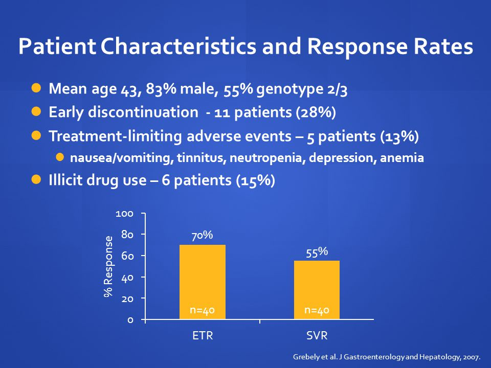 Impact of Illicit Drug Use on Response 35% used illicit drugs in the last 6 months 48% used illicit drugs during treatment 10 (25%) used occasionally (monthly or once/twice) 9 (23%) used frequently (every day/every other day) Grebely et al.