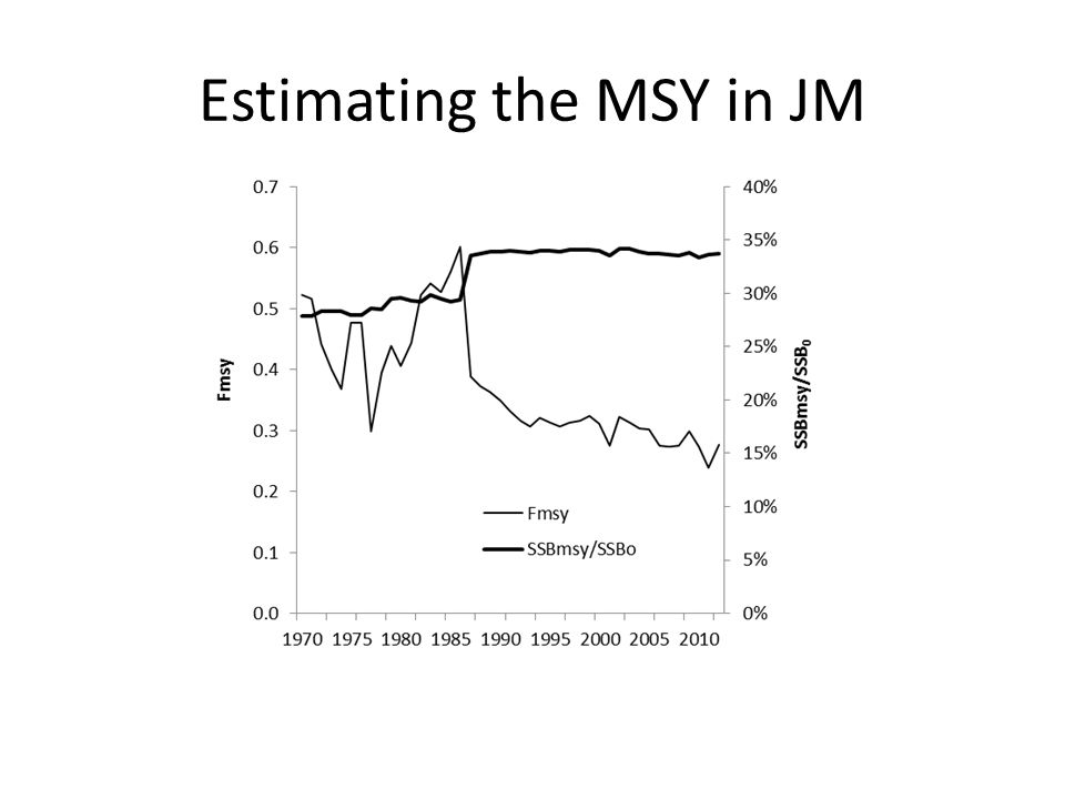 Estimating the MSY in JM