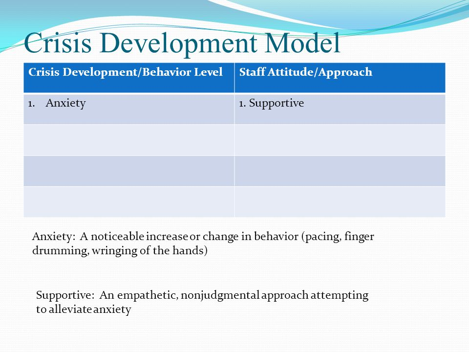 Crisis Development Model Crisis Development/Behavior LevelStaff Attitude/Approach 1.Anxiety1.