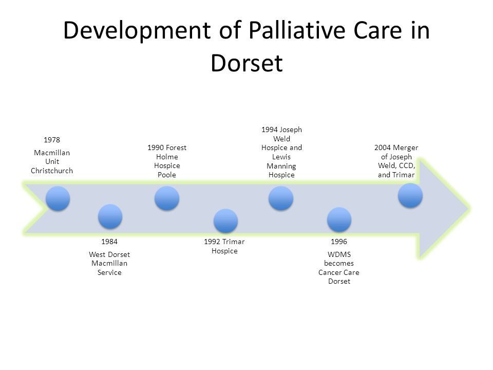 Development of Palliative Care in Dorset 1978 Macmillan Unit Christchurch 1984 West Dorset Macmillan Service 1990 Forest Holme Hospice Poole 1992 Trimar Hospice 1994 Joseph Weld Hospice and Lewis Manning Hospice 1996 WDMS becomes Cancer Care Dorset 2004 Merger of Joseph Weld, CCD, and Trimar