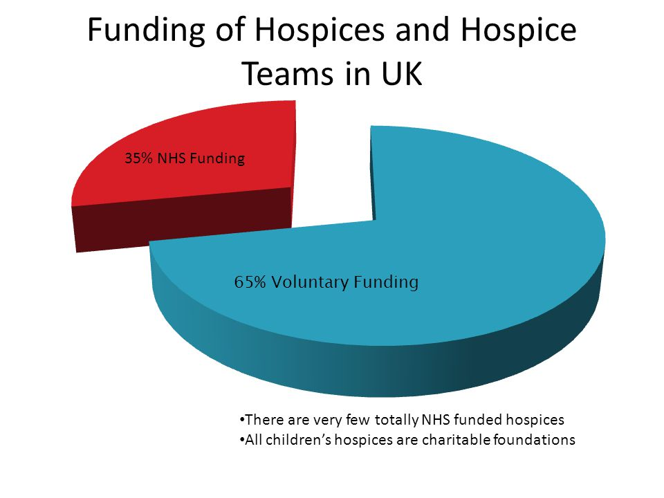 Funding of Hospices and Hospice Teams in UK 35% NHS Funding There are very few totally NHS funded hospices All children's hospices are charitable foun