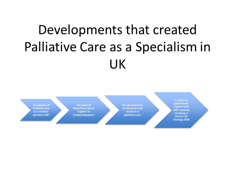 Developments that created Palliative Care as a Specialism in UK Emergence of Palliative care as a medical specialty 1987 The input of Macmillan Cancer Support in establishing posts The development of education and research in palliative care A series of government reports from 1992 onwards resulting in End of Life Strategy 2008