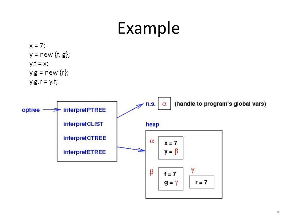 Example 3 x = 7; y = new {f, g}; y.f = x; y.g = new {r}; y.g.r = y.f;
