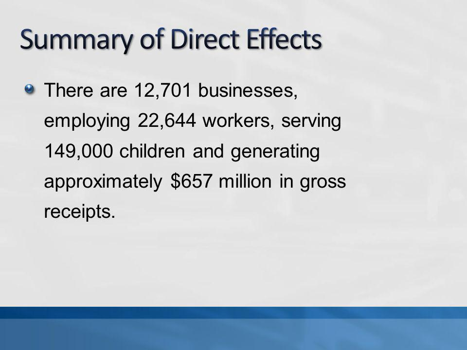 There are 12,701 businesses, employing 22,644 workers, serving 149,000 children and generating approximately $657 million in gross receipts.