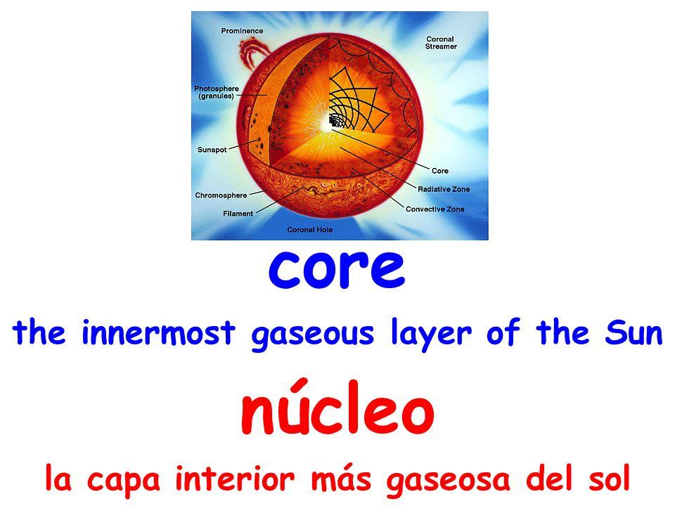 core the innermost gaseous layer of the Sun núcleo la capa interior más gaseosa del sol