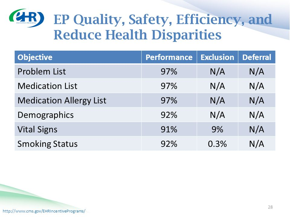 http://www.cms.gov/EHRIncentivePrograms/ EP Quality, Safety, Efficiency, and Reduce Health Disparities 28 ObjectivePerformanceExclusionDeferral Problem List 97%N/A Medication List 97%N/A Medication Allergy List 97%N/A Demographics 92%N/A Vital Signs 91%9%N/A Smoking Status 92%0.3%N/A
