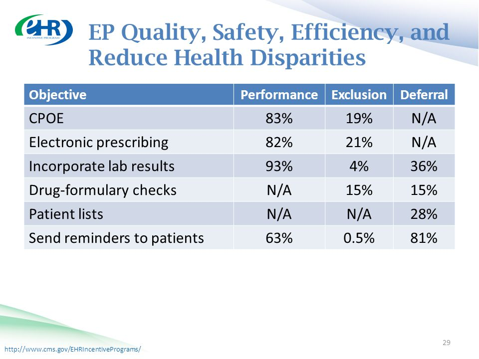 http://www.cms.gov/EHRIncentivePrograms/ EP Quality, Safety, Efficiency, and Reduce Health Disparities 29 ObjectivePerformanceExclusionDeferral CPOE 83%19%N/A Electronic prescribing 82%21%N/A Incorporate lab results 93%4%36% Drug-formulary checks N/A15% Patient lists N/A 28% Send reminders to patients 63%0.5%81%