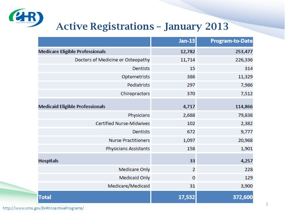 http://www.cms.gov/EHRIncentivePrograms/ Active Registrations Active Registrations – January 2013 3