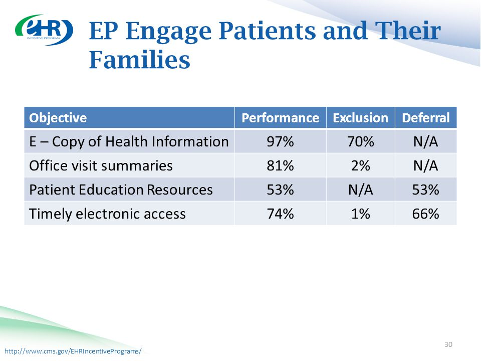 http://www.cms.gov/EHRIncentivePrograms/ EP Engage Patients and Their Families 30 ObjectivePerformanceExclusionDeferral E – Copy of Health Information 97%70%N/A Office visit summaries 81%2%N/A Patient Education Resources 53%N/A53% Timely electronic access 74%1%66%