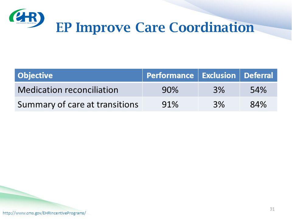 http://www.cms.gov/EHRIncentivePrograms/ EP Improve Care Coordination 31 ObjectivePerformanceExclusionDeferral Medication reconciliation 90%3%54% Summary of care at transitions 91%3%84%