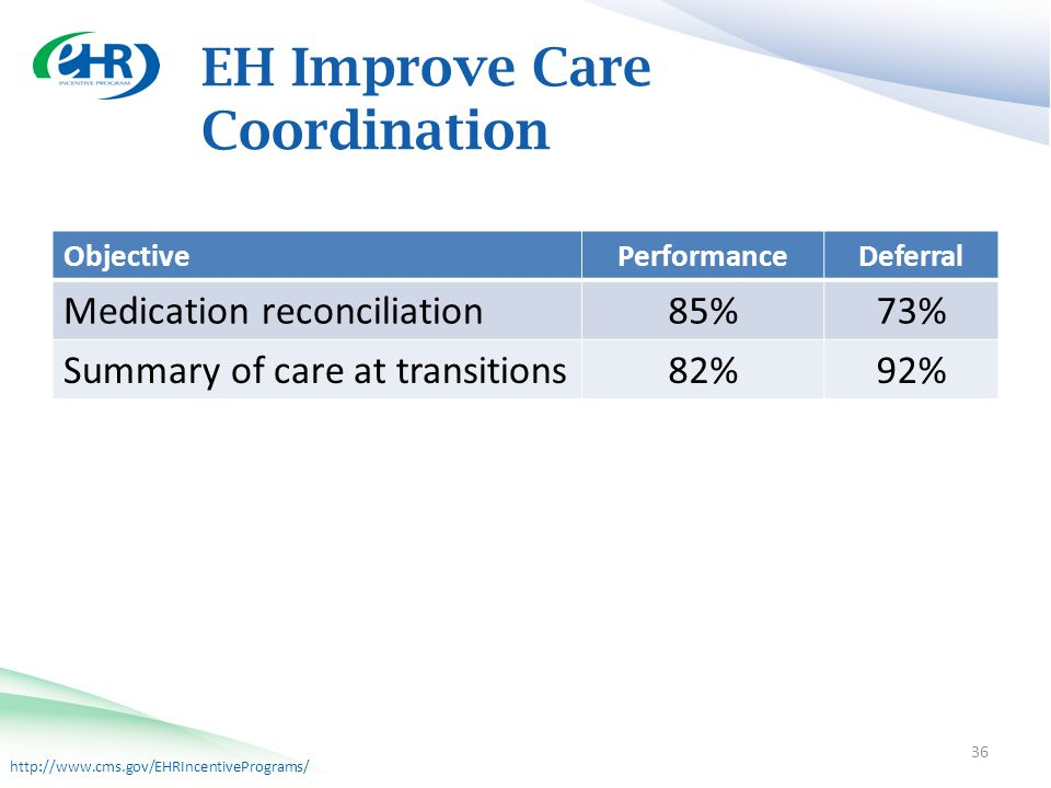 http://www.cms.gov/EHRIncentivePrograms/ EH Improve Care Coordination 36 ObjectivePerformanceDeferral Medication reconciliation85%73% Summary of care at transitions82%92%
