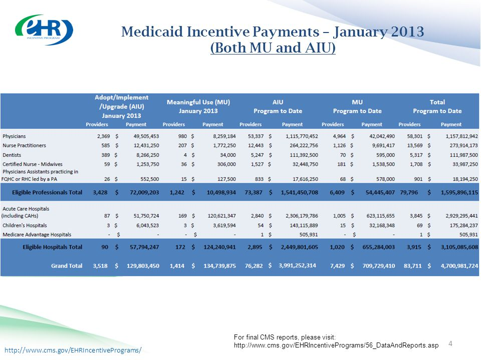 http://www.cms.gov/EHRIncentivePrograms/ Medicaid Incentive Payments 4 Medicaid Incentive Payments – January 2013 (Both MU and AIU) For final CMS reports, please visit: http://www.cms.gov/EHRIncentivePrograms/56_DataAndReports.asp