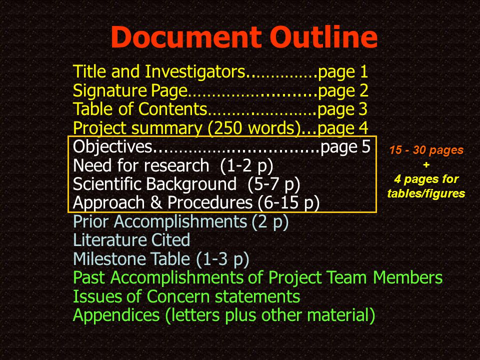 Title and Investigators..………….page 1 Signature Page……………...........page 2 Table of Contents……….………….page 3 Project summary (250 words)...page 4 Objectives...…………..................page 5 Need for research (1-2 p) Scientific Background (5-7 p) Approach & Procedures (6-15 p) Prior Accomplishments (2 p) Literature Cited Milestone Table (1-3 p) Past Accomplishments of Project Team Members Issues of Concern statements Appendices (letters plus other material) 15 - 30 pages + 4 pages for tables/figures Document Outline