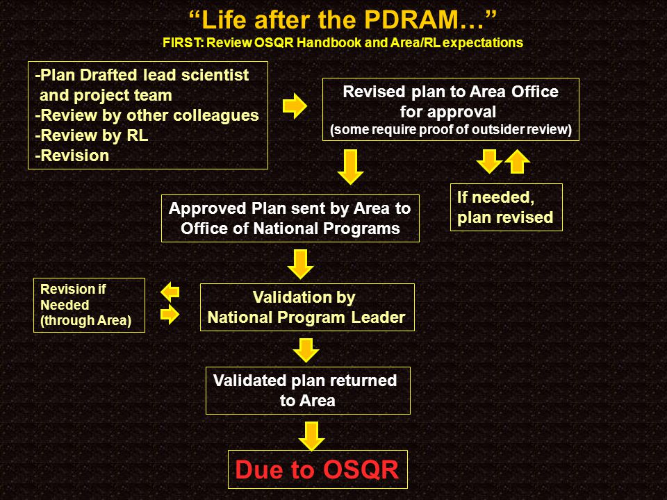 Life after the PDRAM… FIRST: Review OSQR Handbook and Area/RL expectations -Plan Drafted lead scientist and project team -Review by other colleagues -Review by RL -Revision Revised plan to Area Office for approval (some require proof of outsider review) If needed, plan revised Approved Plan sent by Area to Office of National Programs Validation by National Program Leader Due to OSQR Validated plan returned to Area Revision if Needed (through Area)