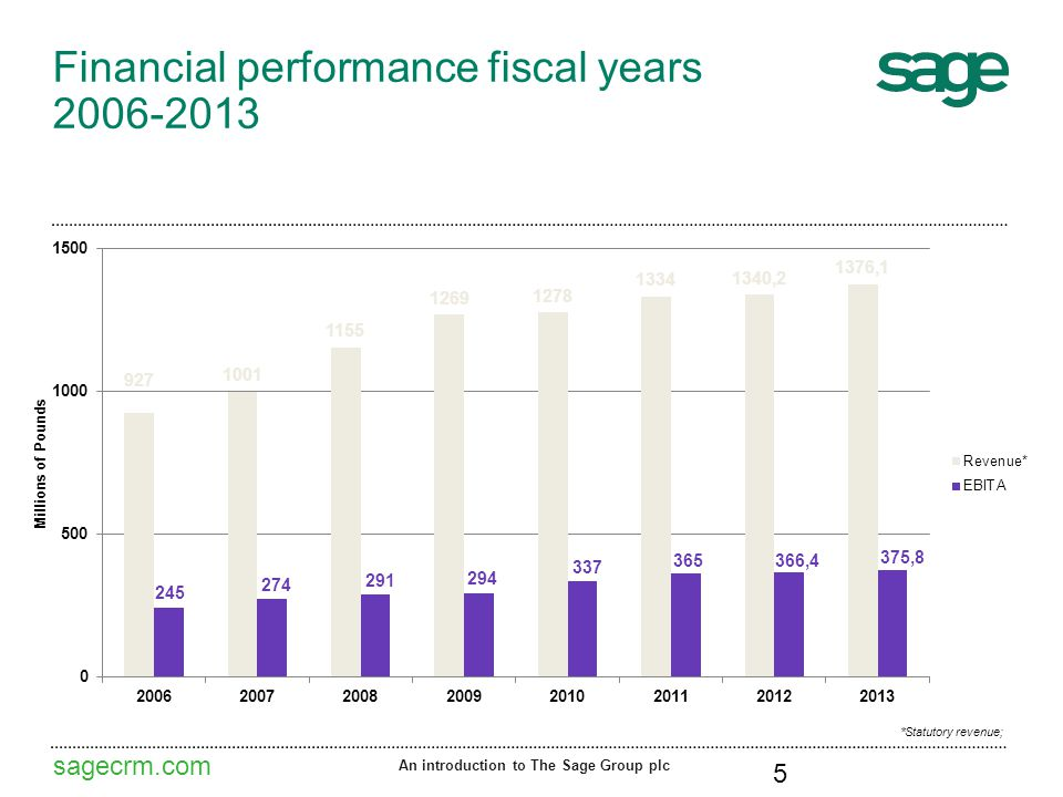 sagecrm.com Financial performance fiscal years 2006-2013 An introduction to The Sage Group plc 5 *Statutory revenue;
