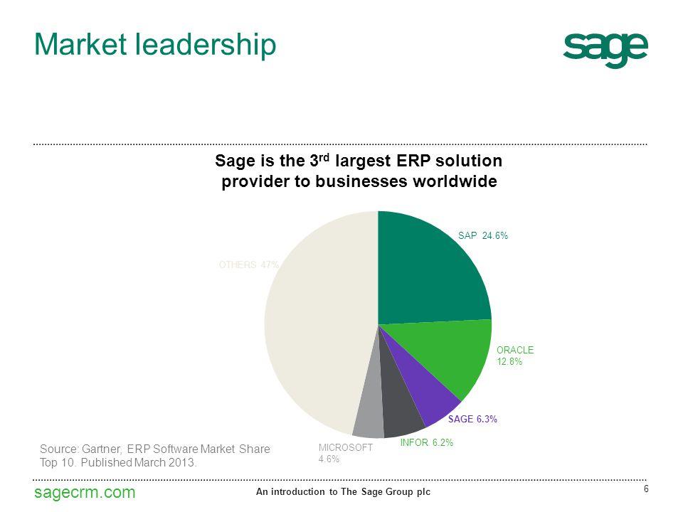 sagecrm.com Market leadership Sage is the 3 rd largest ERP solution provider to businesses worldwide 6 Source: Gartner, ERP Software Market Share Top