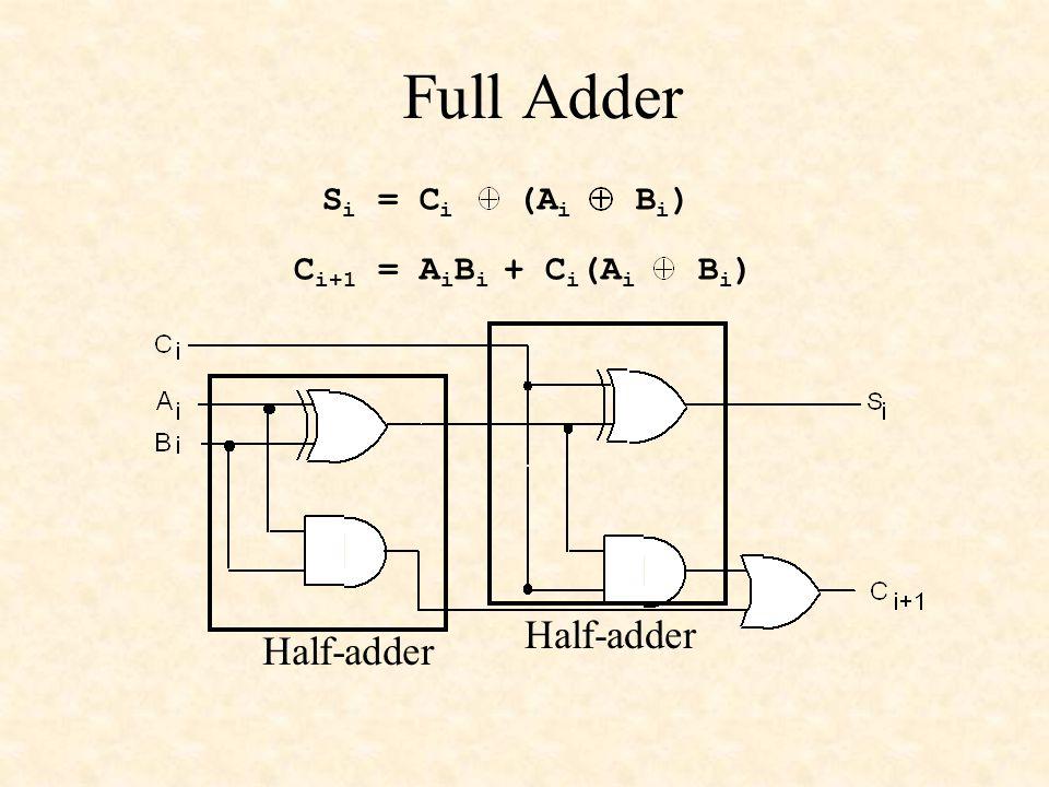 Full Adder Half-adder S i = C i (A i B i ) C i+1 = A i B i + C i (A i B i )