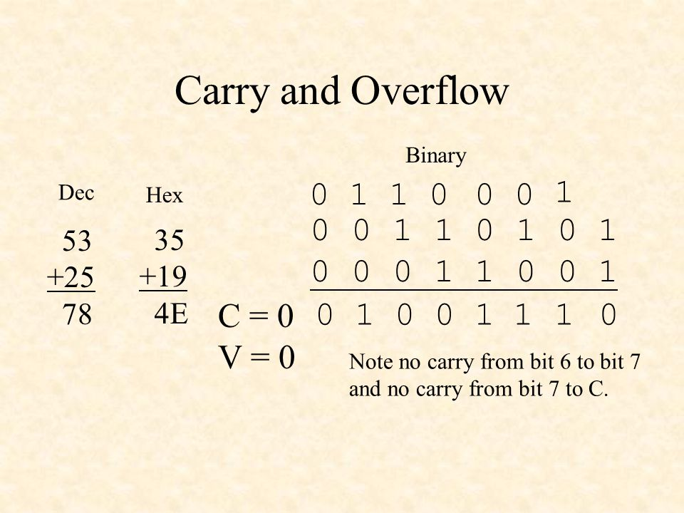 Carry and Overflow 0 0 1 1 0 1 0 1 0 0 0 1 1 0 0 1 0111 C = 0 V = 0 0 0 1 0 53 +25 78 35 +19 4E Dec Hex Binary 1 001 1 0 0 Note no carry from bit 6 to bit 7 and no carry from bit 7 to C.
