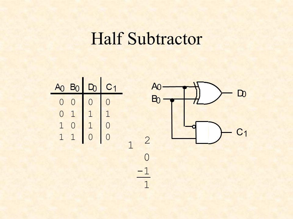 Half Subtractor CABD 0001 0 0 0 1 1 1 1 0 1 1 0 0 A 0 B 0 D 0 C 1 0 1 2 1