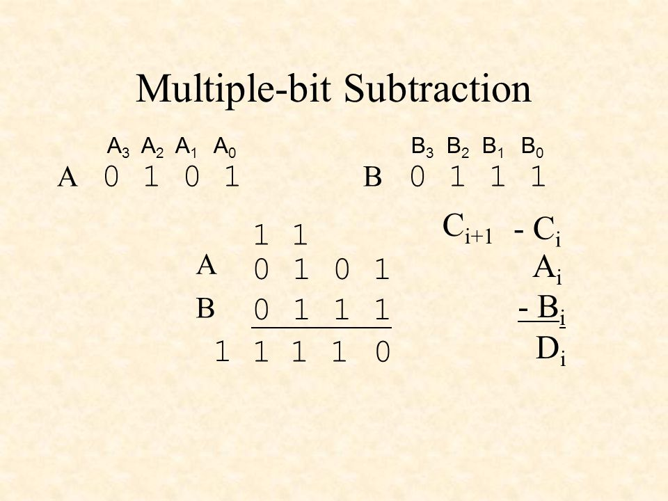 Multiple-bit Subtraction 0 1 0 1 1 1 A B A 3 A 2 A 1 A 0 0 1 A 0 1 1 1 B 3 B 2 B 1 B 0 B 01 1 1 1 1 A i - B i - C i DiDi C i+1 1
