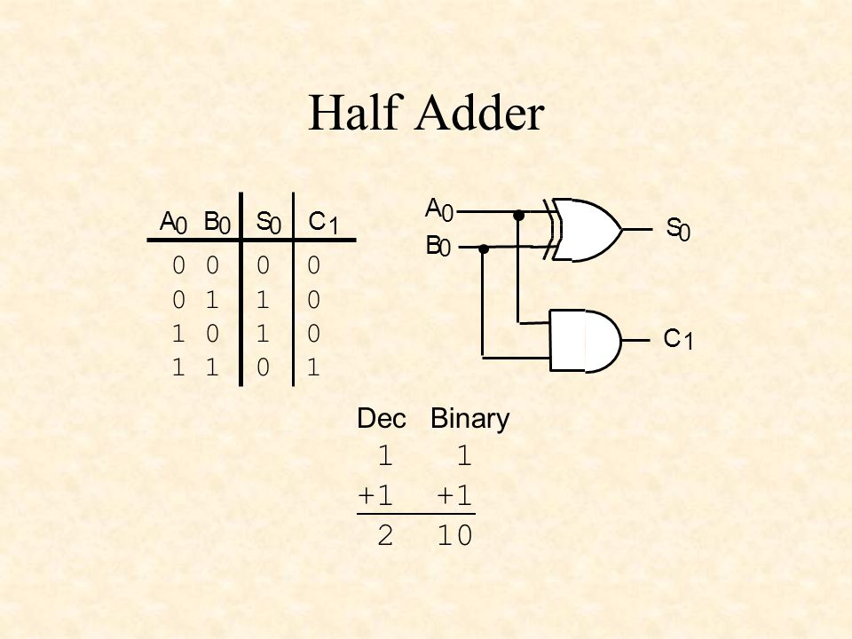 Half Adder CABS 0001 A 0 B 0 S 0 C 1 0 0 0 1 1 0 1 0 1 1 0 1 Dec Binary 1 1 +1 2 10
