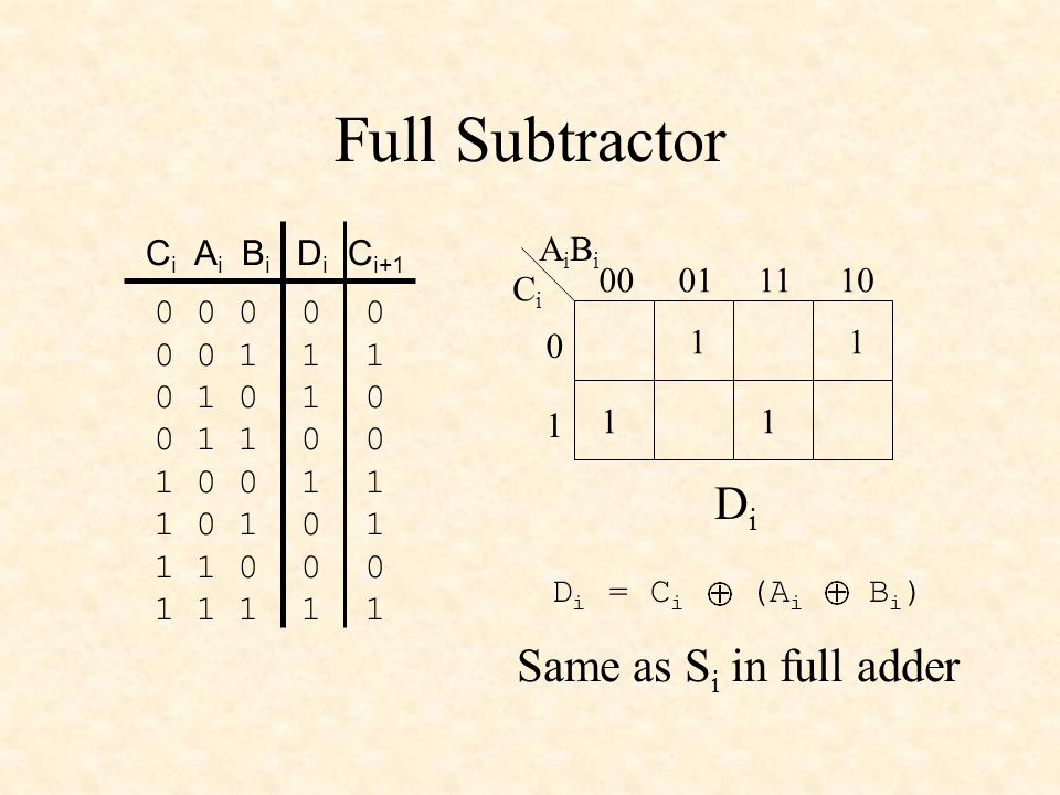 Full Subtractor 0 0 0 0 0 0 0 1 1 1 0 1 0 1 0 0 1 1 0 0 1 0 0 1 1 1 0 1 0 1 1 1 0 0 0 1 1 1 1 1 C i A i B i D i C i+1 11 11 CiCi AiBiAiBi 00011110 0 1 DiDi D i = C i (A i B i ) Same as S i in full adder