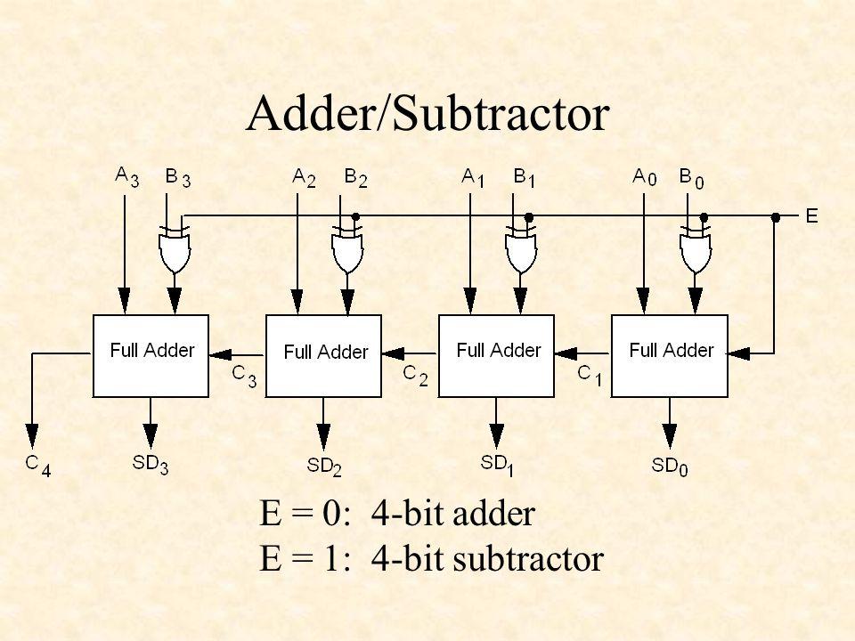Adder/Subtractor E = 0: 4-bit adder E = 1: 4-bit subtractor
