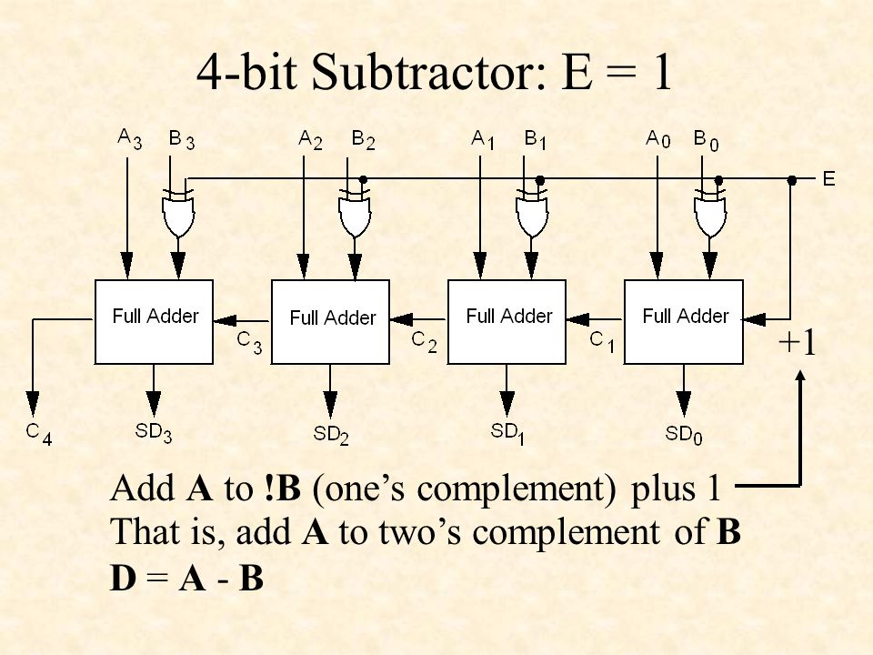 4-bit Subtractor: E = 1 +1 Add A to !B (one's complement) plus 1 That is, add A to two's complement of B D = A - B