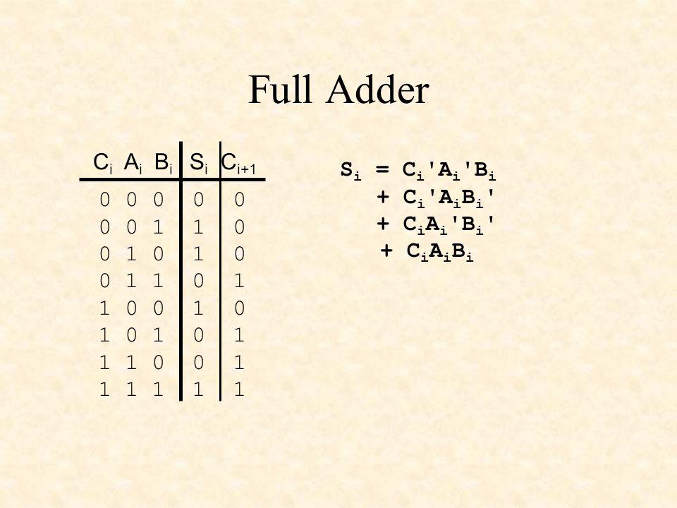 Full Adder 0 0 0 0 0 0 0 1 1 0 0 1 0 1 0 0 1 1 0 1 1 0 0 1 0 1 0 1 0 1 1 1 0 0 1 1 1 1 1 1 C i A i B i S i C i+1 S i = C i 'A i 'B i + C i 'A i B i '
